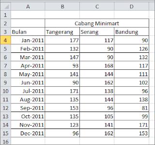Cara membuat diagram garis atau line chart pada excel jendela tutorial membuat diagram garis buatlah worksheet baru dan isi dengan data seperti tampak pada gambar berikut ini diandaikan data tersebut adalah data jumlah ccuart Gallery