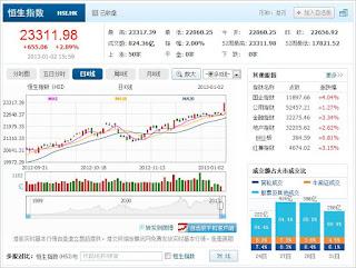中国株コバンザメ投資 香港ハンセン指数20130102
