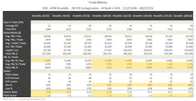 SPX Short Options Straddle Trade Metrics - 38 DTE - IV Rank < 50 - Risk:Reward 35% Exits