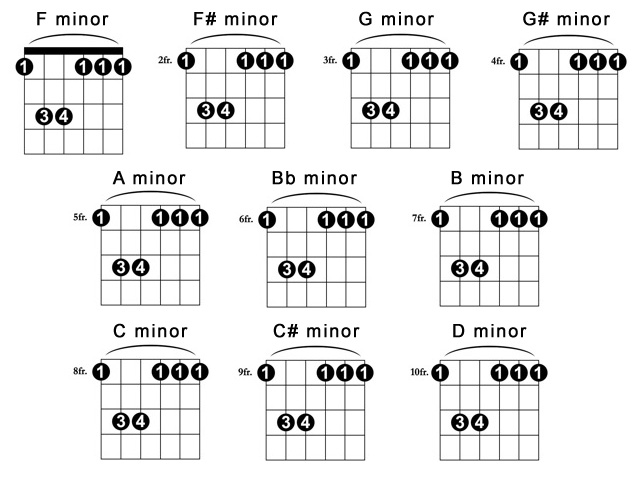Guitar chords quotes