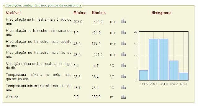 http://biogeo.inct.florabrasil.net/proc/3449