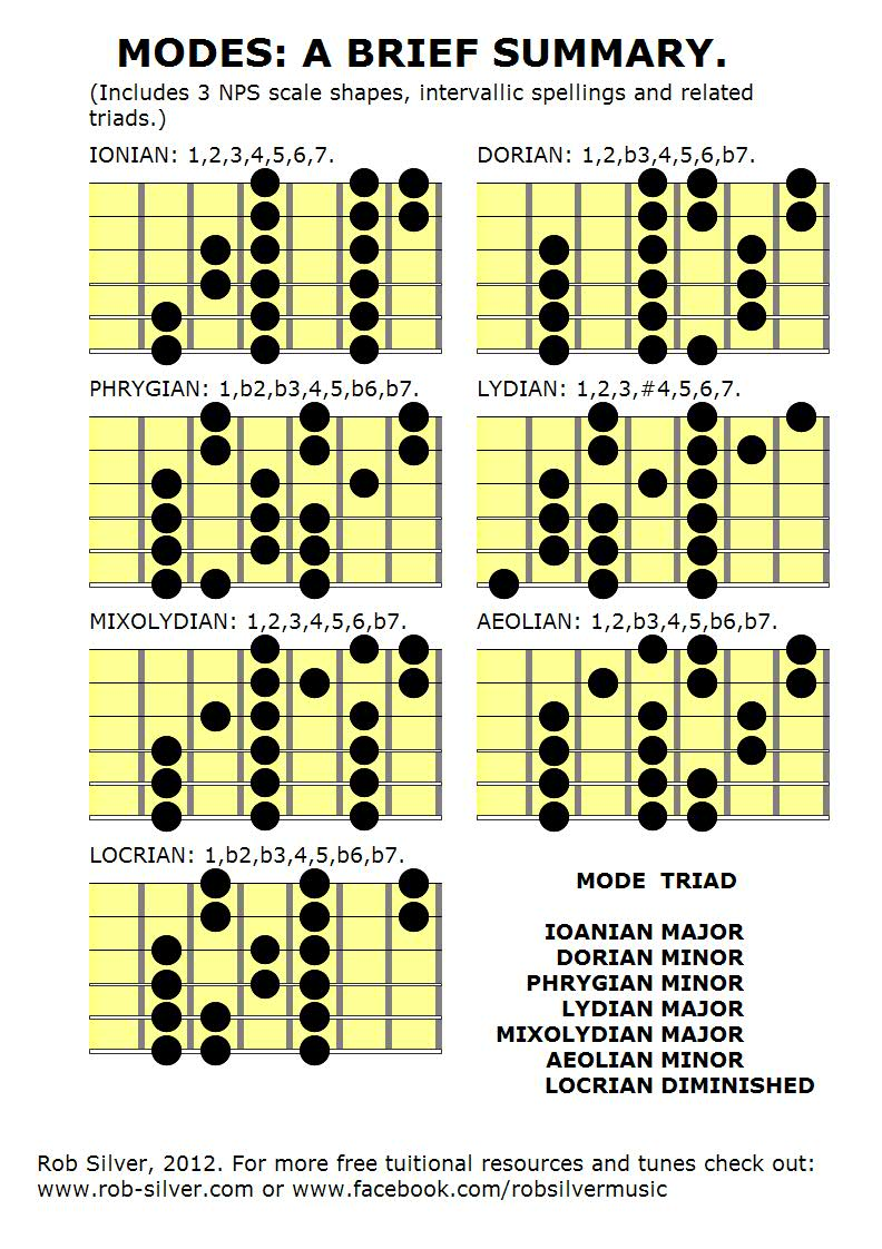 What key are these modes in ultimate guitar - Guide per scale ...