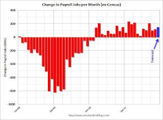 Payroll Jobs per Month