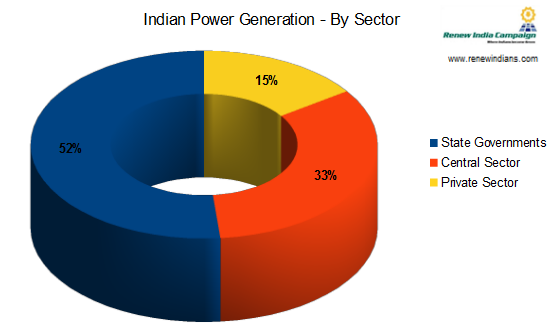 types of power sharing in india Power sharing is a vital step for the very foundation of a democracy emphasizing on sharing the power is a good way to avoid social conflicts india mainly has two types of power sharing: among various organs of the government among various levels of the government.