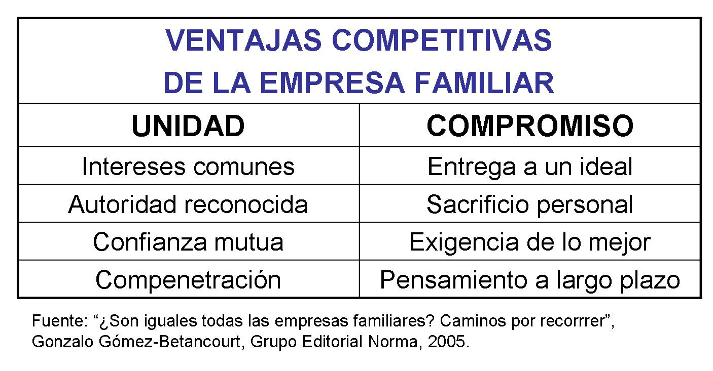 Ventajas y desventajas de las Empresas Familiares   Gestionando empresas