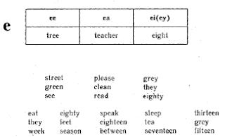 Гласные буквы в открытом, закрытом и слоге 3 типа. Повторение буквосочетаний в английском языке.