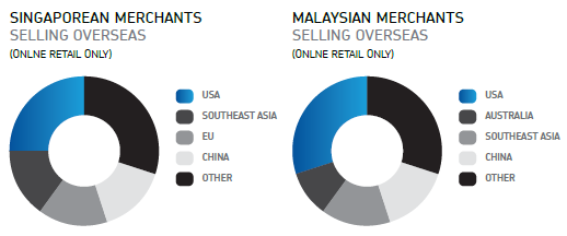 Singaporean / Malaysian merchants selling overseas