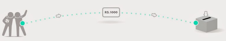 Rs 1000 voucher Lenskart