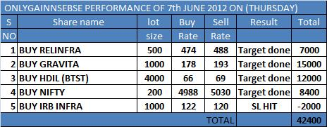 ONLYGAIN PEROFRMANCE 7TH JUNE 2012 ON (THURSDAY)