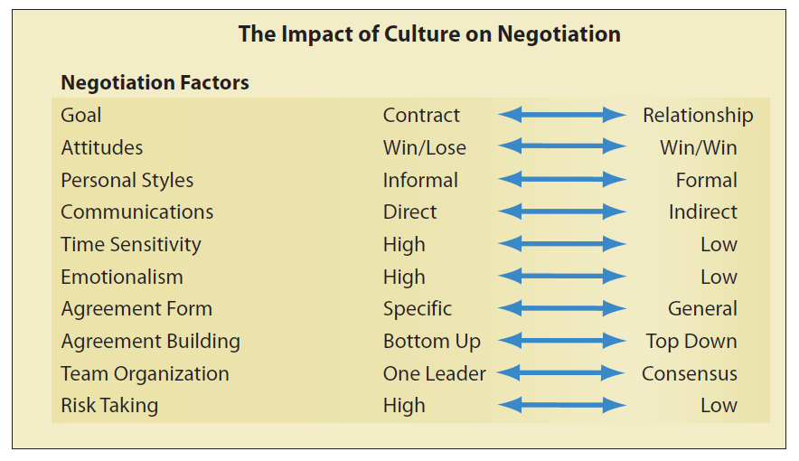 cultural diffrerences in international business Due to globalization, organizations rely on international transactions to take place to keep their business running even with knowledge of how this is a result of the lack of cultural training and understanding this paper will discuss the different implications that have been discussed in the.