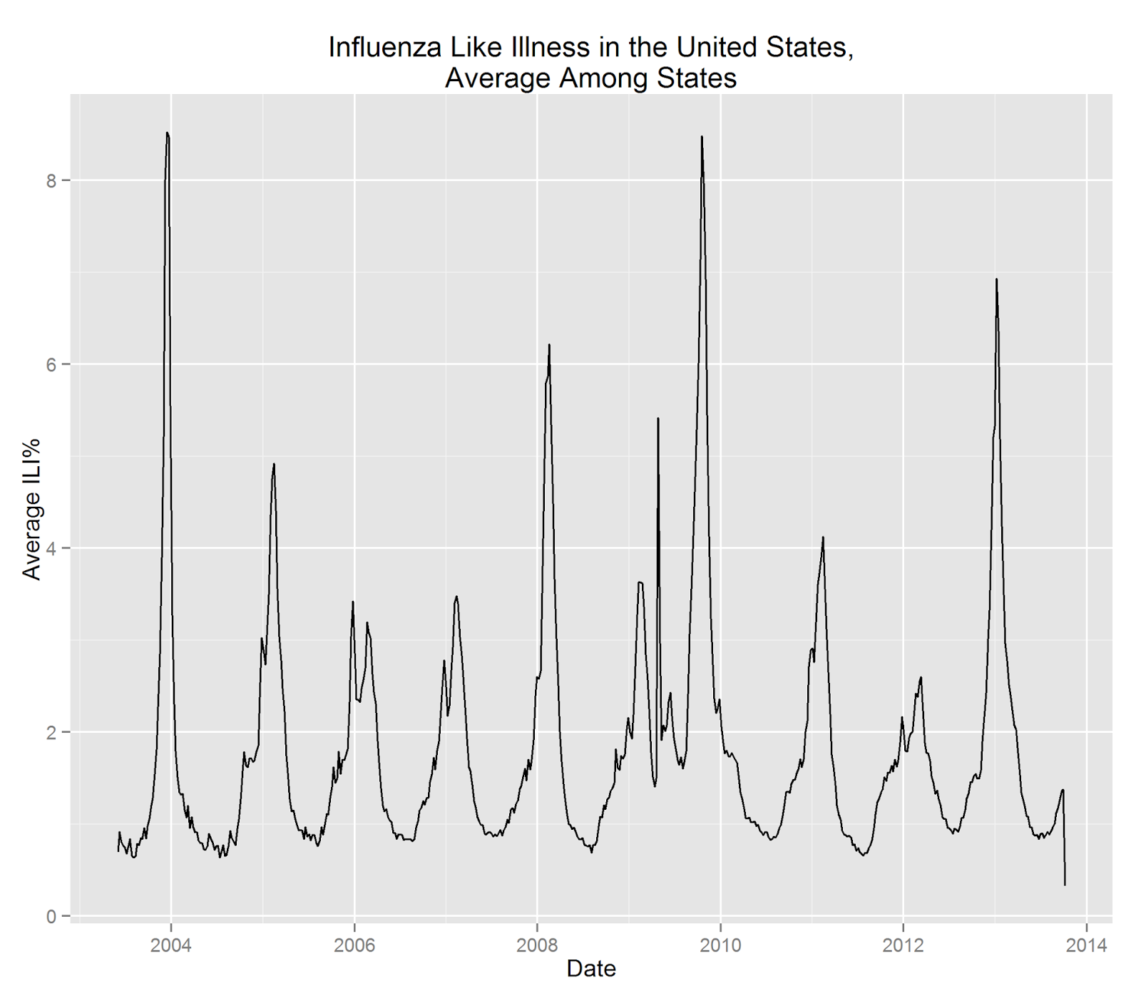 How to Use Google Flu Trends How to Use Google Flu Trends new images