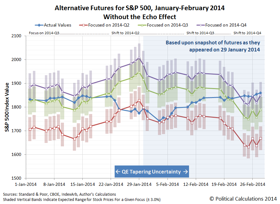 Alternative Futures for S&P 500, January-February 2014, Without the Echo Effect