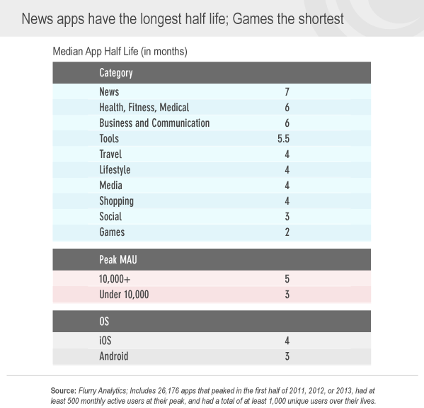 Perte d'audience selon la catégorie des applications mobiles