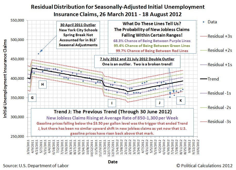 Residual Distribution for Seasonally-Adjusted Initial Unemployment Insurance Claims, 26 March 2011 - 18 August 2012