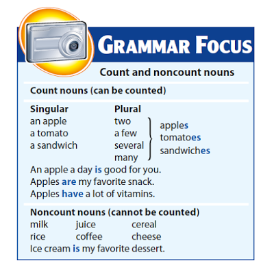 Count and noncount nouns - English Grammar