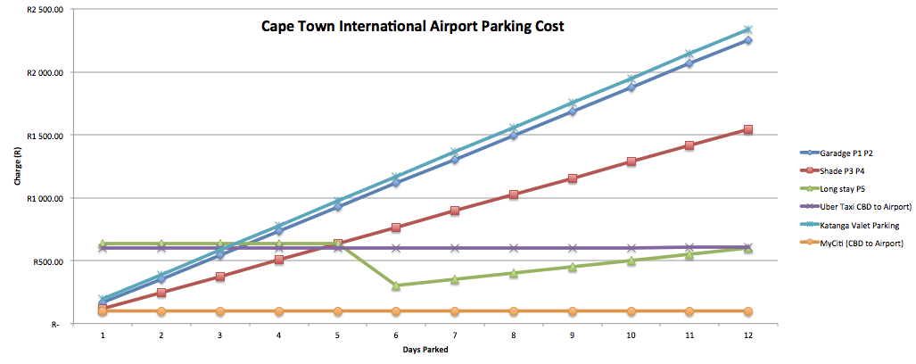 Cape Town International Airport parking cost chart