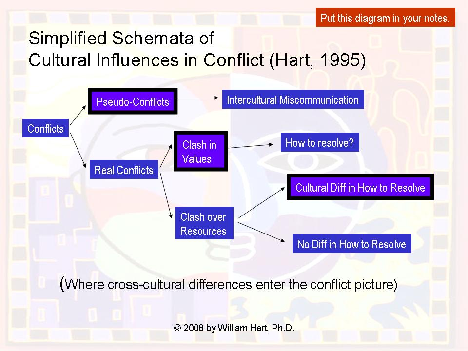 williamhartphd u0026 39 s notes  interculturalcom  intercultural