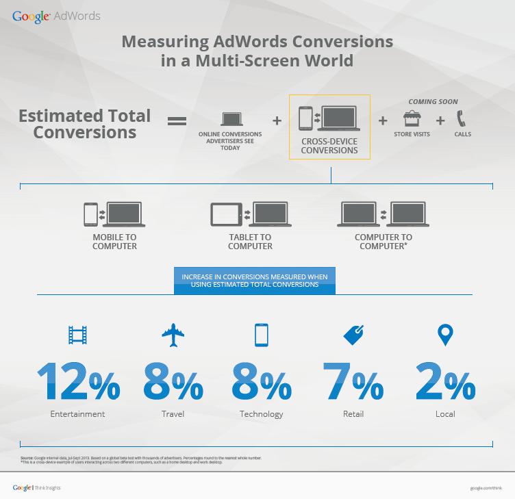 Estimated Total Conversions Infografik