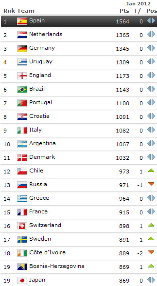 FIFA     The FIFA Coca Cola World Ranking   Ranking Table 2012 01 19