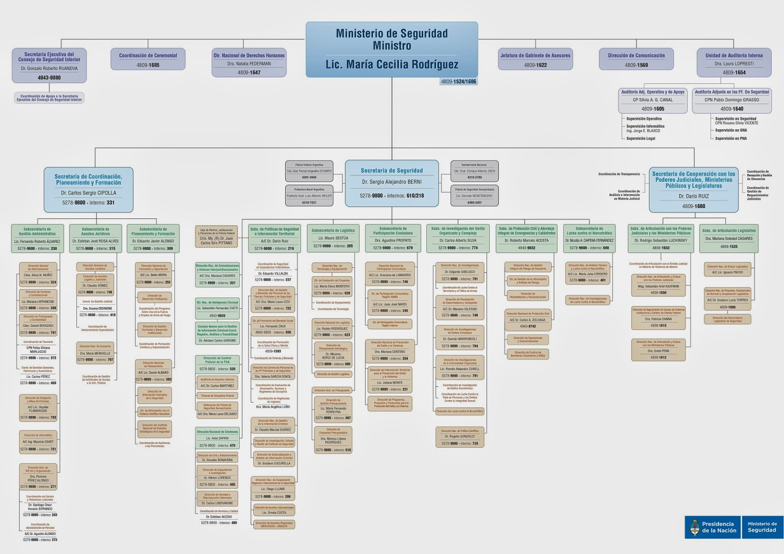 Organizaci n y estrategia para la intervenci n policial i for Ministerio del interior nacion