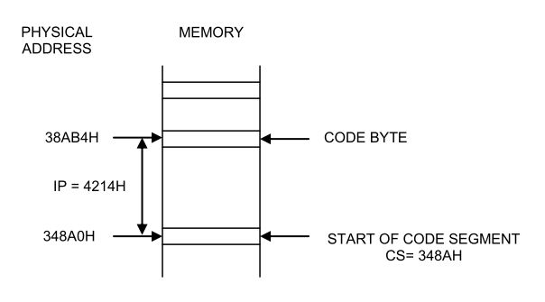 Education For All Functional Block Diagram Of 8086 Microprocessor
