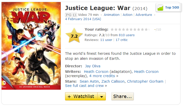 Justice League War 2014 IMDB rating