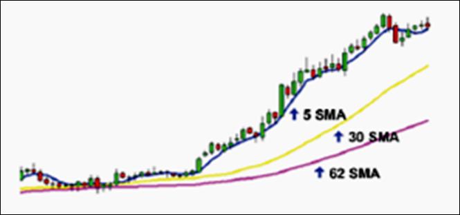 Bagaimana menghitung moving average di forex