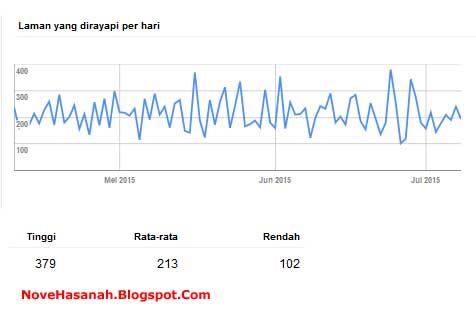 grafik 1. Laman yang Dirayapi Google Boot Per Hari dalam waktu 90 hari terakhir