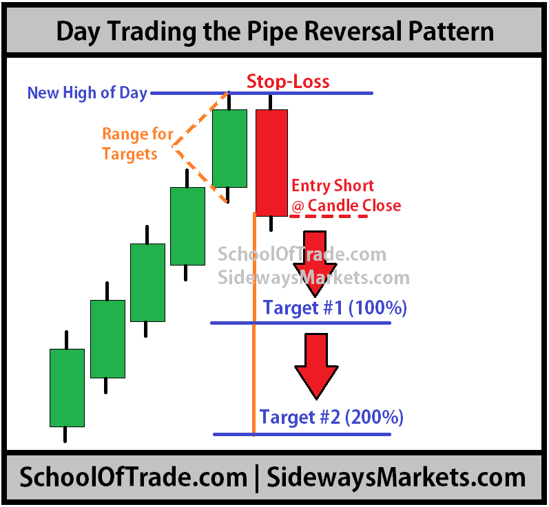 Options day trading restrictions