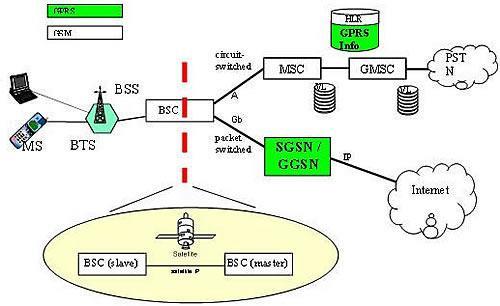 Komponen-komponen utama jaringan GPRS adalah: