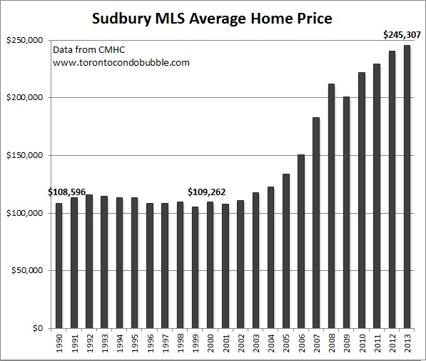sudbury housing bubble and average home price graph