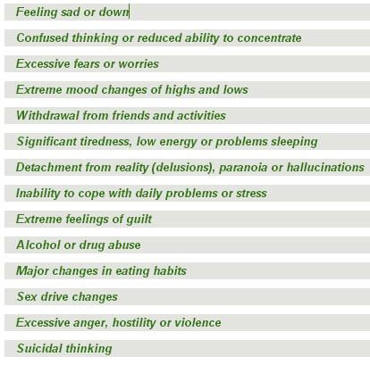 Mental illness symptoms
