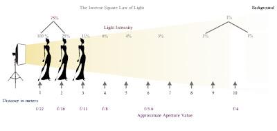 Inverse Square Law of Light