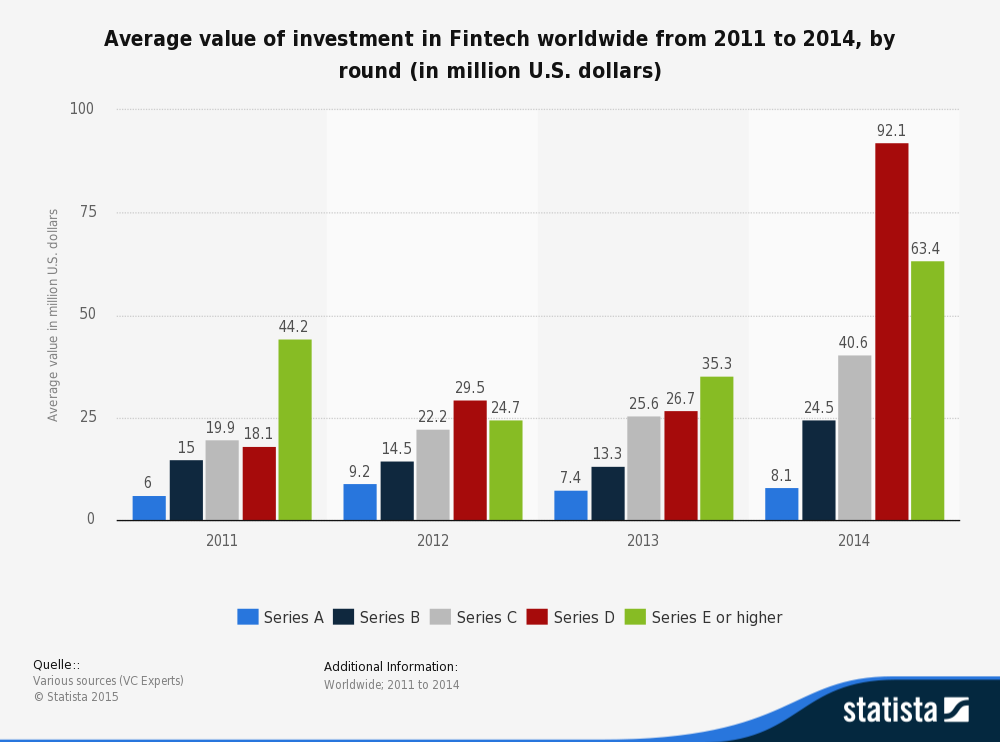 Fintech firms funding data