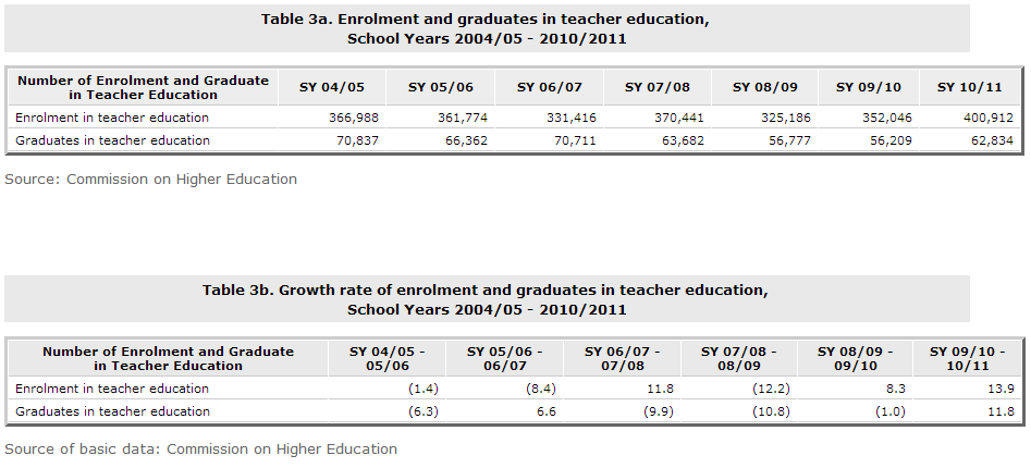Philippine Basic Education: Teacher Statistics for the Philippines