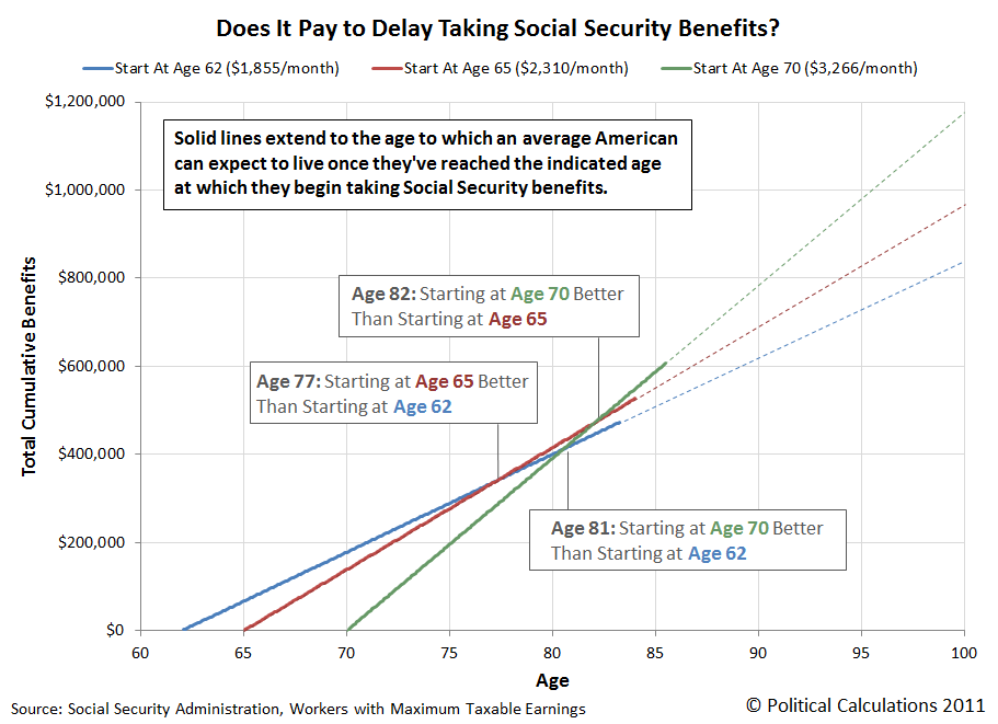 Does It Pay to Delay Taking Social Security Benefits?