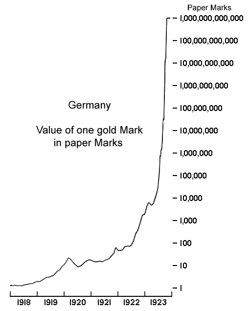 essay on hyperinflation in germany