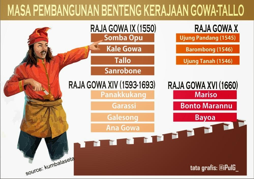 Asal Usul Kerajaan Gowa Tallo & Domain Tri Aliansi Kerajaan Bugis ...
