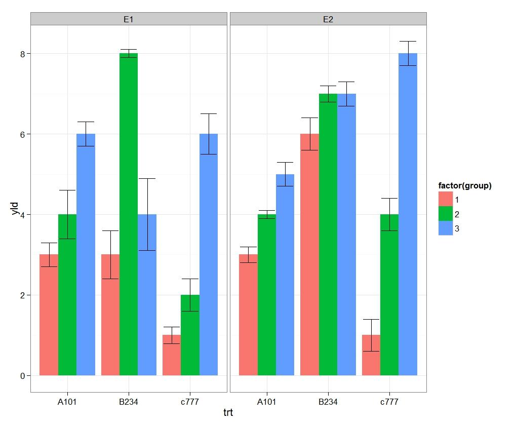 R graph gallery rg8 multiple arranged error bar plot trallis type friday april 5 2013 nvjuhfo Gallery