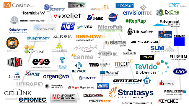 Additive Manufacturing Manufacturers links - Classification by Technology