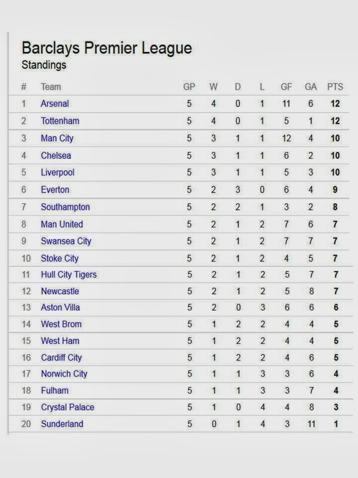From where i am kuala lumpur september 2013 - Premier league table table ...