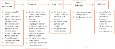 Mekanisme Penawaran Umum (Go Public)