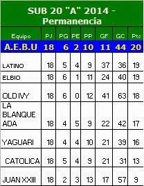 """TABLA SUB 20 DIVISIONAL """"A"""" Permanencia y descensos- Año 2014"""