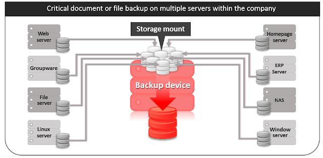 cloudoc backup