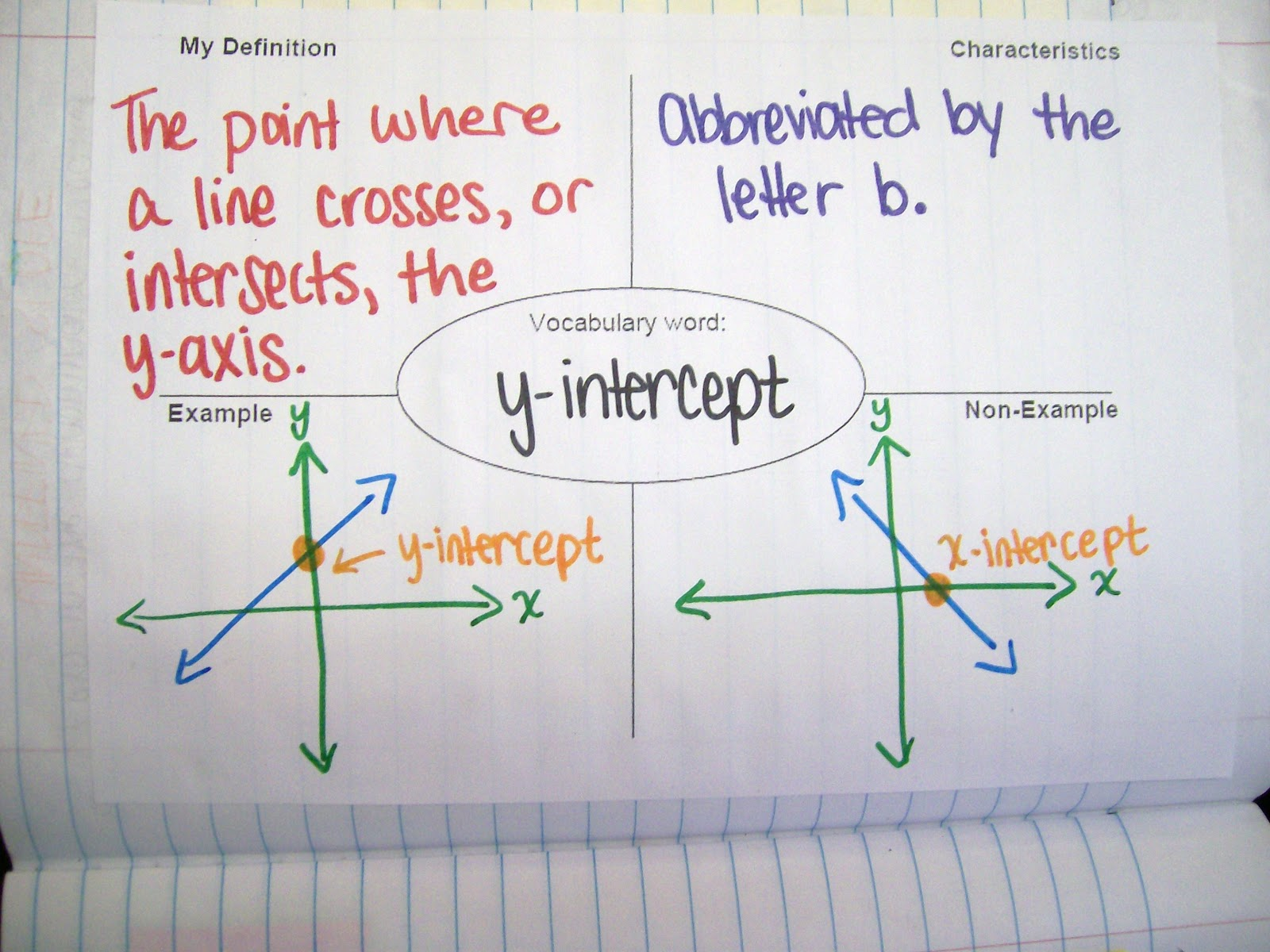 worksheet Slope Y Intercept math love interactive notebook entry graphing using slope frayer model over y intercept