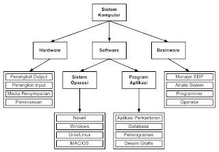 Materi tentang sistem komputer