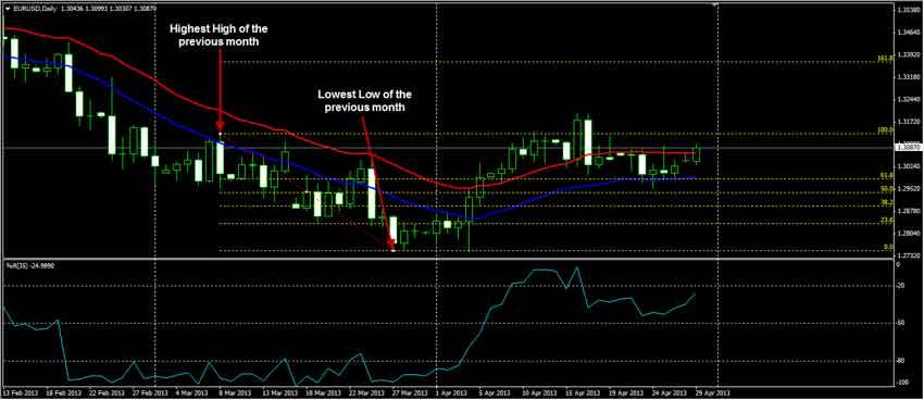 Forex trading tutorials