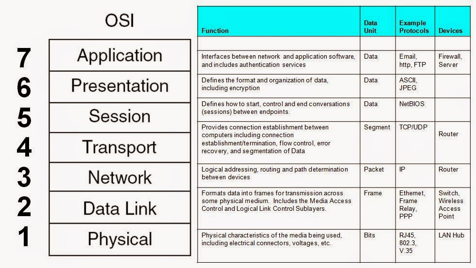 write a short notes on the osi model The lowest layer of the osi reference model is the physical layer  the main  function of this layer is to make sure data transfer is error free from one  note:  the sender need to know the port number associated with the receiver's  application.