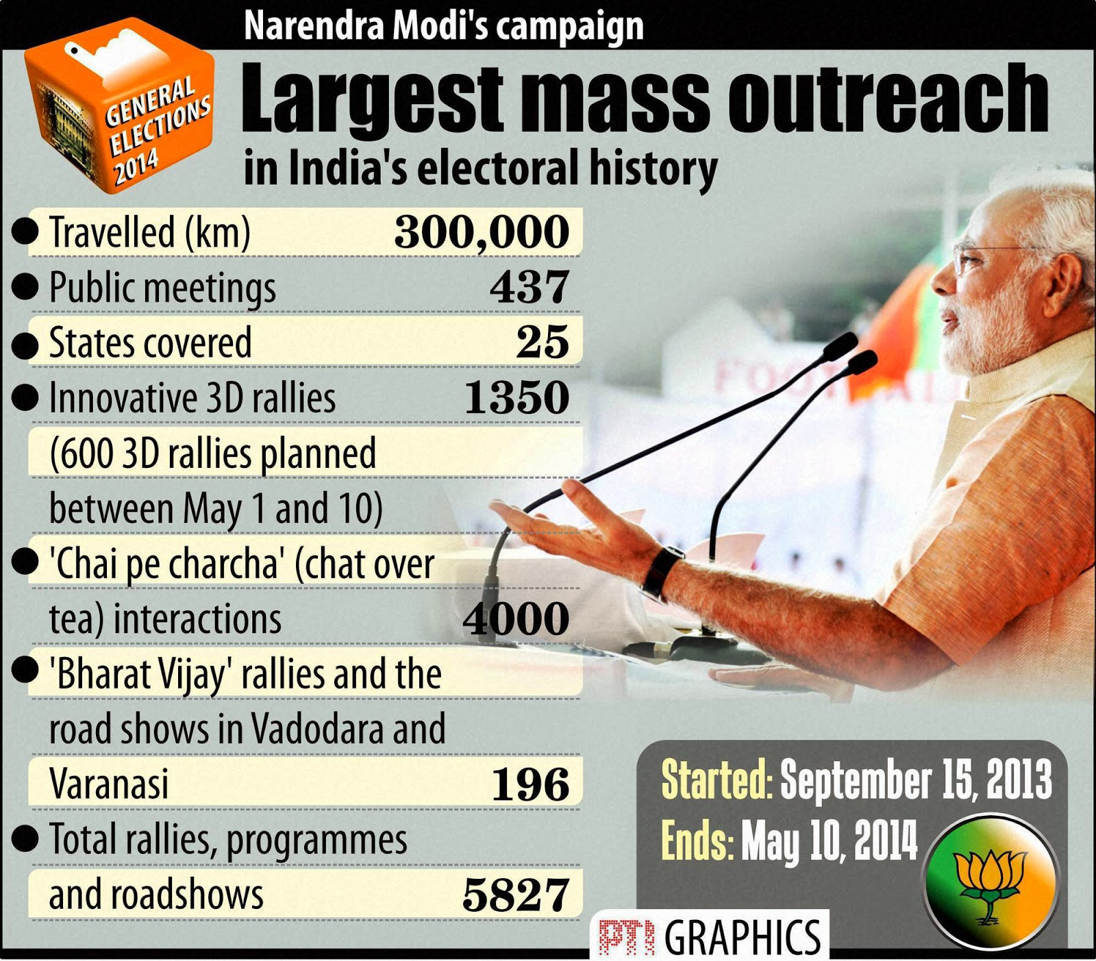 Modi's Campaign Largest Mass Outreach in Electoral History