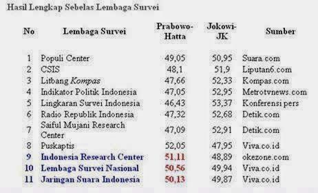 Hasil Real Count Pilpres oleh PKS di 33 Provinsi